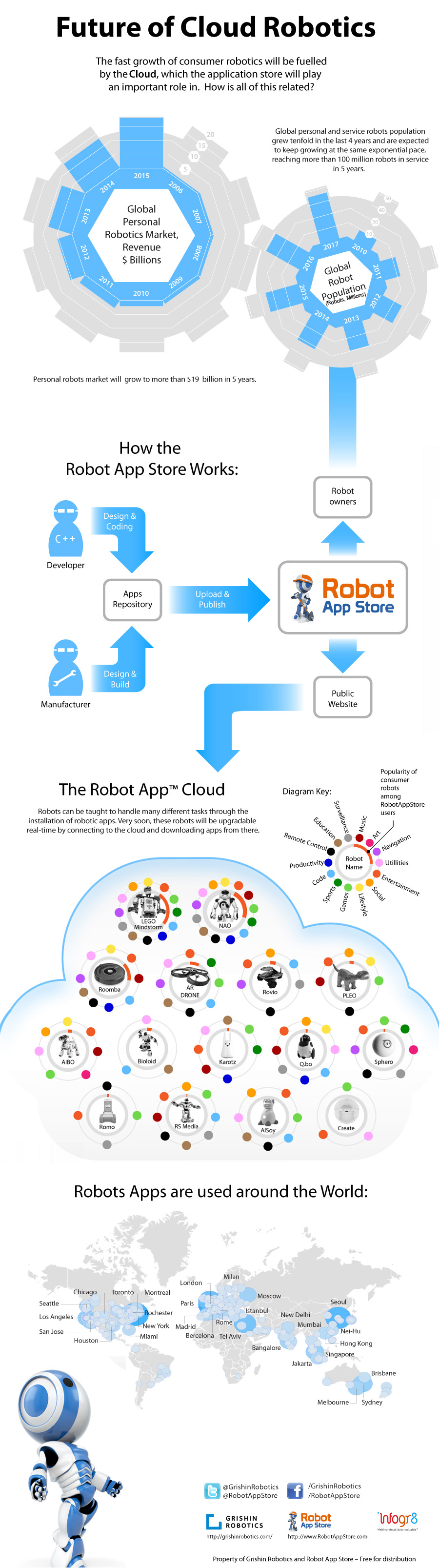 Robot Apps Infographics